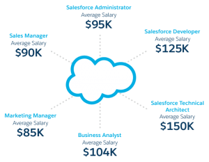 Salesforce Staffing, Recruiting - VALiNTRY360crm